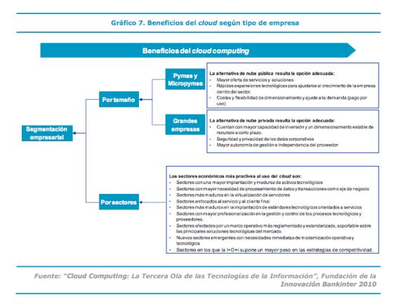 Beneficios del cloud