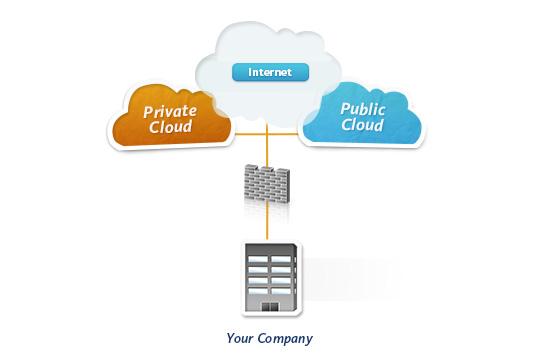 dataprise_hybrid_cloud