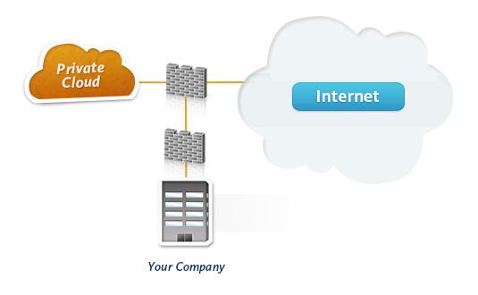 dataprise_private_cloud